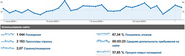 Итоги блога за июнь 2009