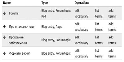 Внутренняя оптимизация контента форума (окончание)