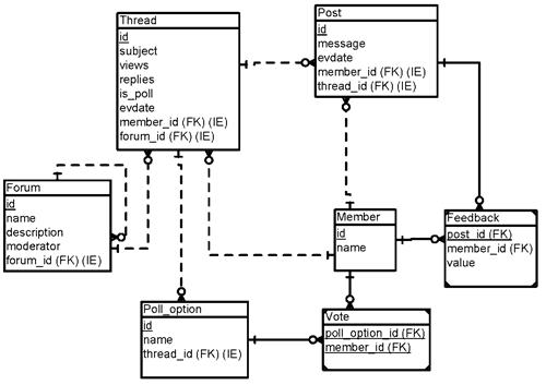 Методы анализа эффективности веб-форумов