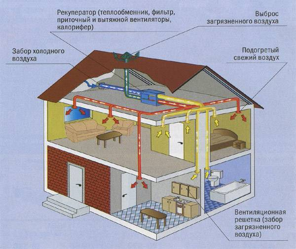 Рекуператоры воздуха для дома своими руками