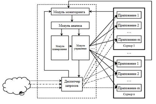 Управление нагрузкой при виртуальном хостинге (часть 3, окончание)