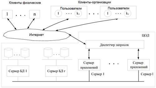 Управление нагрузкой при виртуальном хостинге (часть 2)
