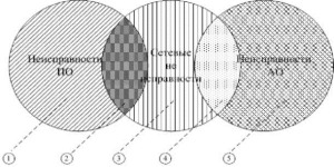 Информационная технология оценки гарантоспособности web-сервисов (часть 2)