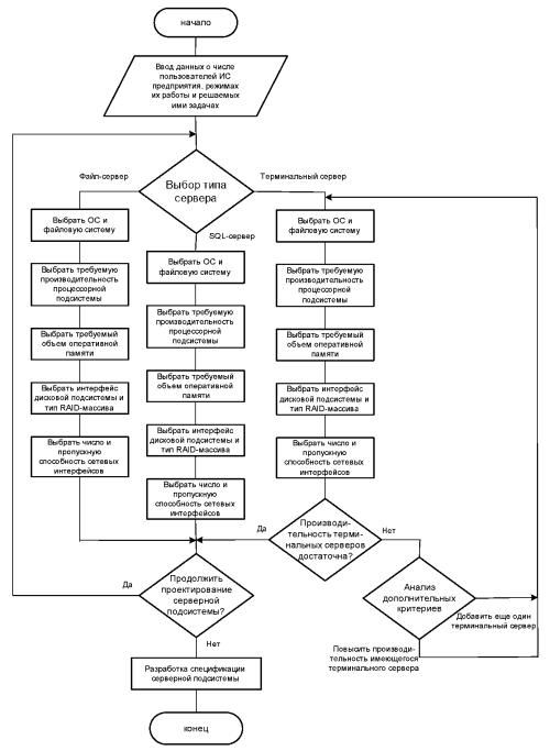 Требования к серверным подсистемам информационных систем предприятий (окончание)