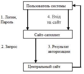 Принципы построения распределенных Web-систем (часть 2)