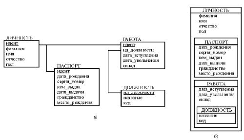 Обработка запросов к объектному представлению реляционной базы данных (окончание)