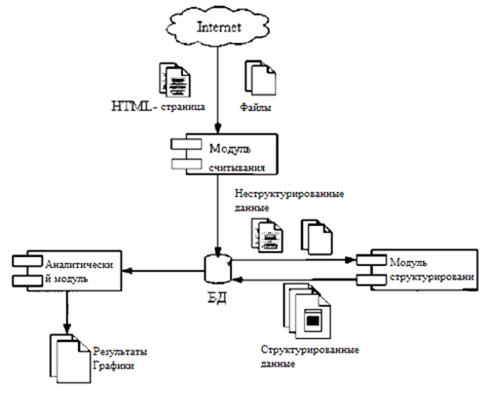 Система сбора, размещения и анализа данных web-страниц (часть 3, заключительная)