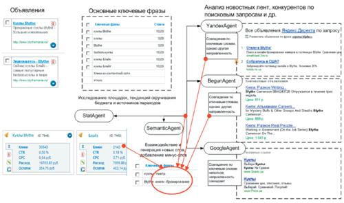 Система управления контекстной рекламой (часть 7, заключительная)