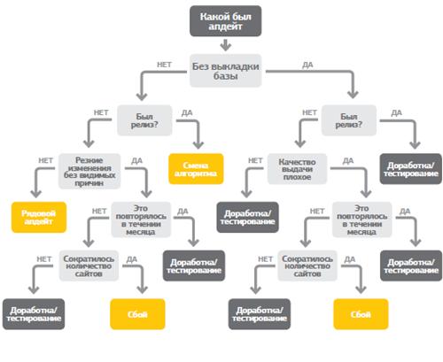 Определяем характер изменения выдачи поисковой системы