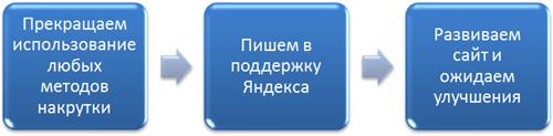 Выход из-под фильтра Яндекса за поведенческие факторы
