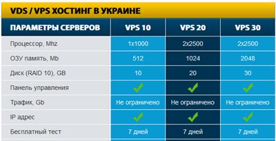 Лучший выбор цена/качество дает хостинг VPS/VDS серверов