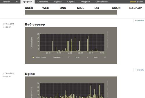 Обзор панели управления VestaCP
